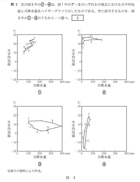 ハイサーグラフの画像