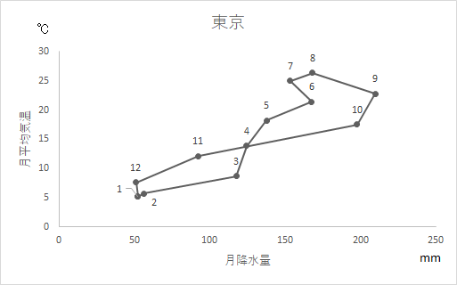東京のハイサーグラフ
